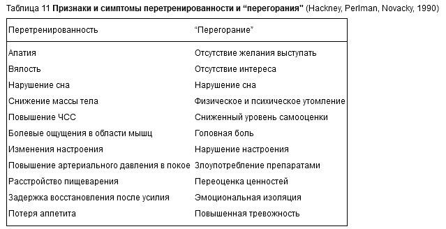 """Таблица 11 Признаки и симптомы перетренированности и """"перегорания"""" (Hackney, Perlman, Novacky, 1990)"""