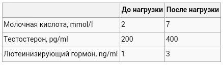 и лютеинизирующего гормона в крови.