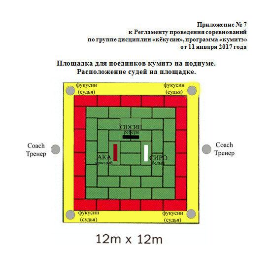 Площадка для поединков кумитэ на подиуме. Расположение судей на площадке.