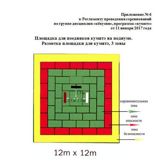 Площадка для поединков кумитэ на подиуме. Разметка площадки для кумитэ, 3 зоны