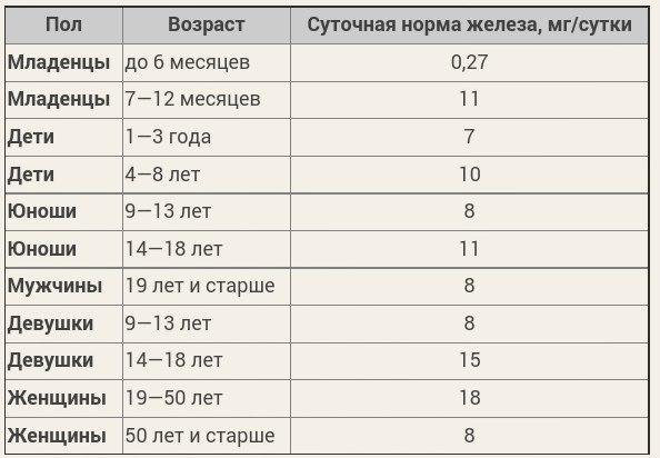 Таблица - суточная норма железа