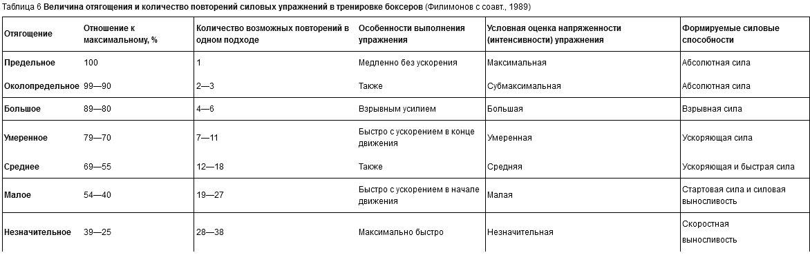 Таблица 6 Величина отягощения и количество повторений силовых упражнений в тренировке боксеров (Филимонов с соавт., 1989)