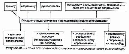 Психолого-педагогические и психогигиенические рекомендации