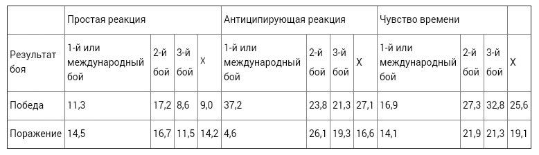 Разница между фоновыми показателями и данными, полученными до боя, у победителей и проигравших (Латышенко, Родионов, 1983)