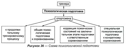 Схема психологической подготовки
