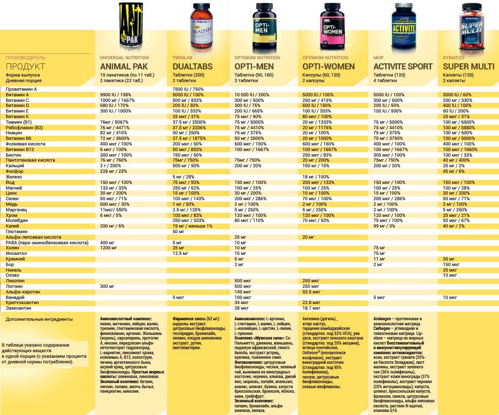 Сравнительная таблица составов витаминно-минеральных комплексов